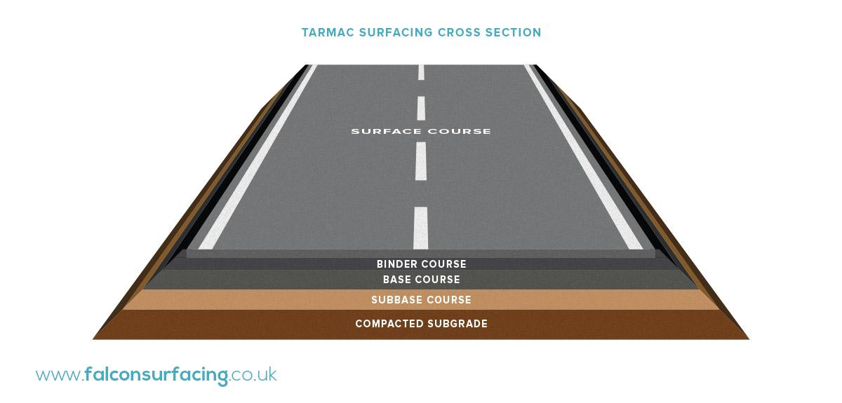 Roadway Design Job Description