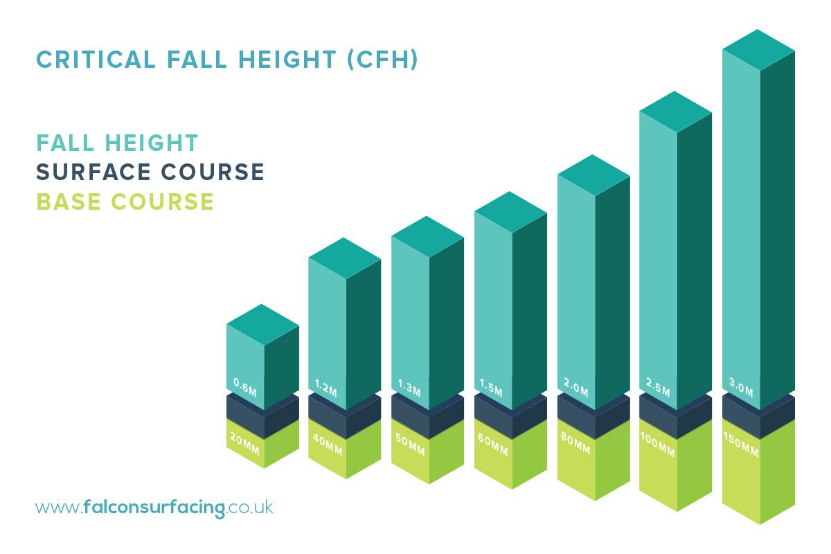 playground surfacing critical fall height data