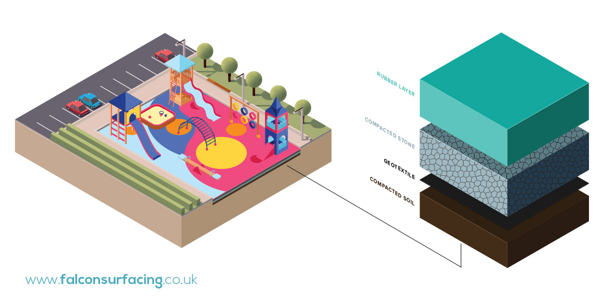 playground-surfacing-cross-section