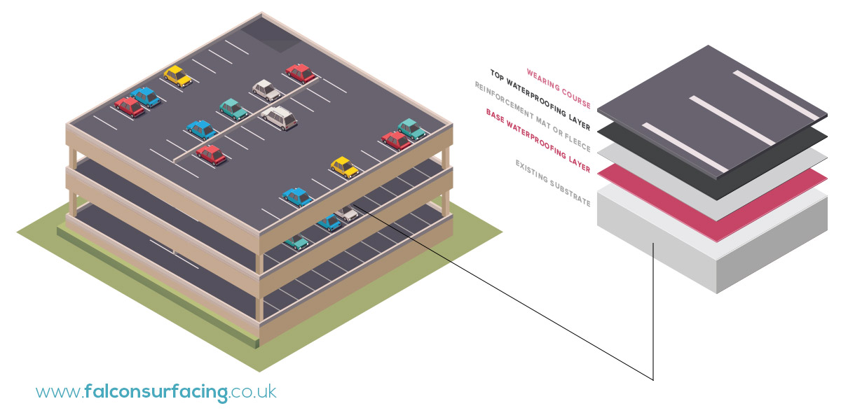 Multi Storey Retail Car Park Surfacing